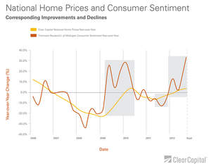 home prices, consumer sentiment