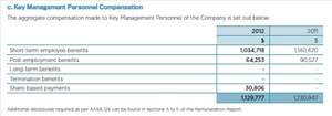 Key Management Personnel Compensation