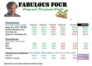 The Top Four Hemp and Marijuana Stocks