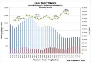 Denver Metrolist Housing Graph