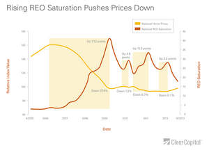 REO saturation, national home prices