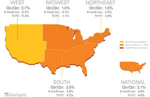 West, Midwest, Northeast, South, Over Performing Nation, Under Performing Nation