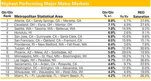 Metropolitan Statistical Area, REO Saturation