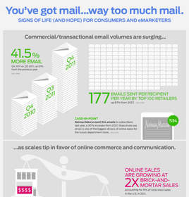 The State of Email Overload