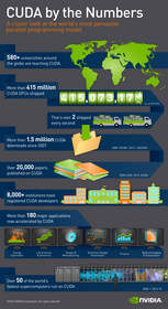 NVIDIA CUDA Infographic: A Closer Look at World's Most Pervasive Parallel Programming Model