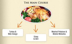 Rosemont Media's Thanksgiving Guide to Digital Marketing