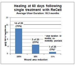 Healing of chronic lower limb ulcers in one participating study center. 95% of ulcers achieved closure of 80% or better within 60 days following a single treatment with ReCell.