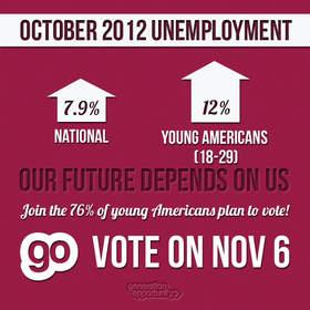 young americans, millennials, unemployment, joblessness