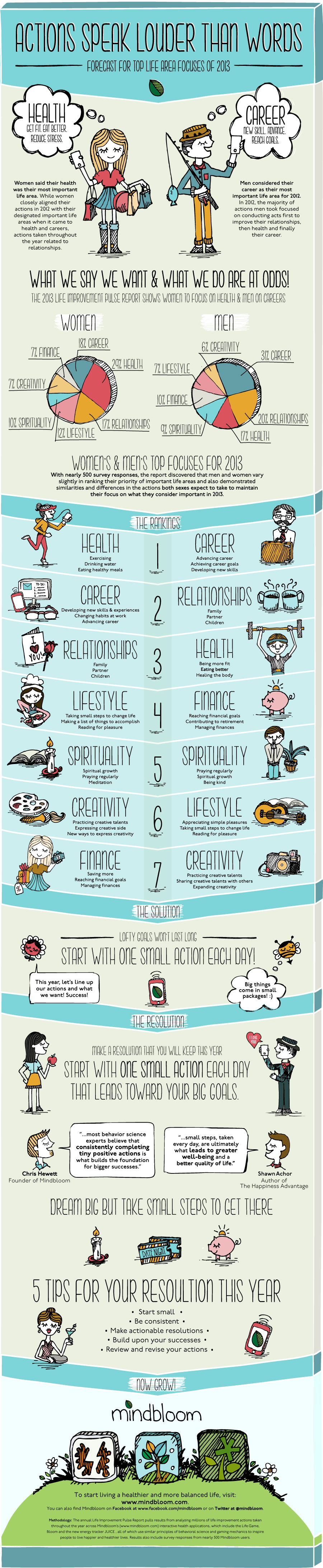 2013 New Year's Resolutions, health applications, infographic