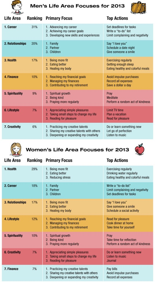 New Year's Resolution, Apps, healthcare, health, career, relationships, wellnessm infographic