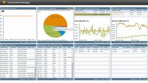 SolarWinds Virtualization Manager with VDI