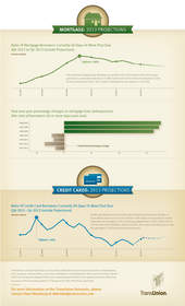 TransUnion 2013 Mortgage-Credit Card Forecast