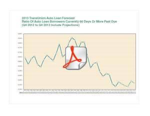 auto loan, auto loan forecast, TransUnion