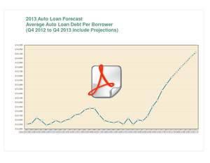 auto debt, auto loan forecast, TransUnion