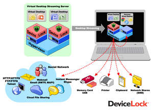 DeviceLock's Endpoint DLP Suite is verified as VMware Ready and allows VMware View users to easily protect their virtual endpoints with the leader in endpoint DLP software. www.devicelock.com.