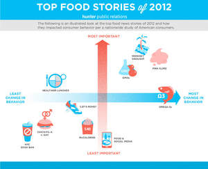 'Top Food News Stories of 2012 & How They Impacted Consumer Behavior'