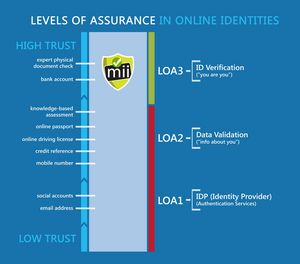 miiCard verifies online identity to a Level of Assurance 3 (LOA3)