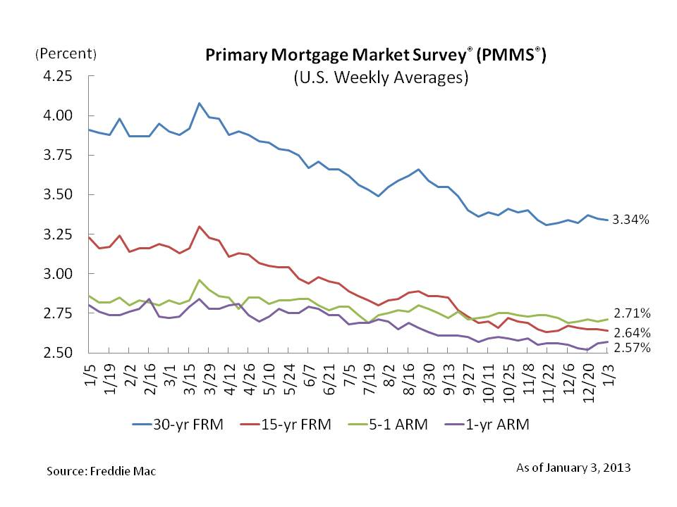 mortgage rates, housing forecast, 30-year fixed rate mortgage