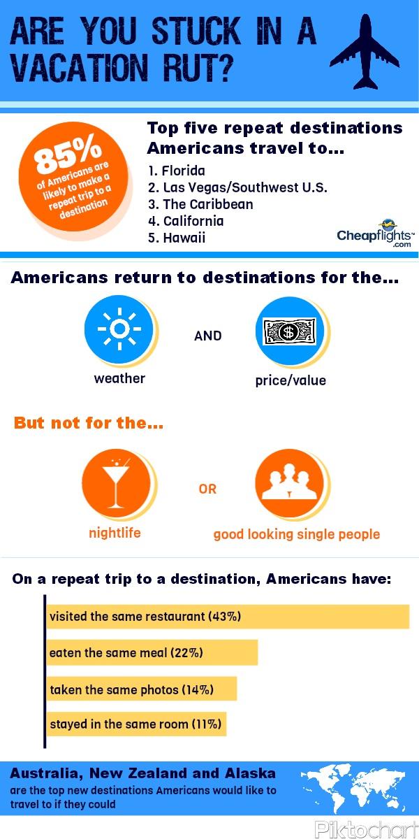 Deja Vu All Over Again Revisited Once >> Deja Vu All Over Again Cheapflights Com Survey Finds U S Travelers