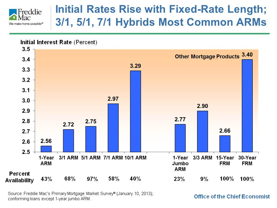 interest rates, adjustable rate mortgage, hybrid mortgage