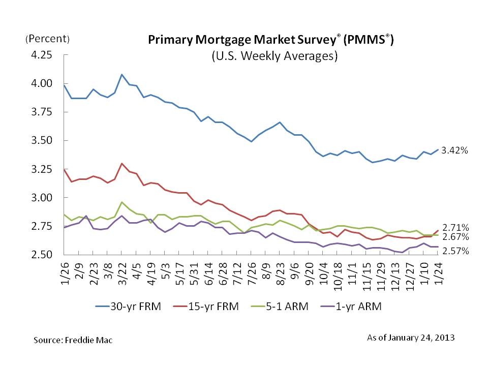 mortgage rates, fixed rate mortgages, 30-year fixed-rate mortgage