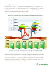 TransUnion, student loan, study, infographic
