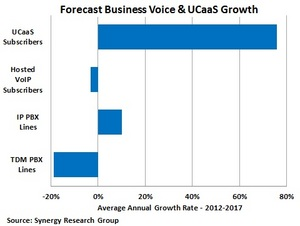 Forecast Business Voice & UCaaS Growth