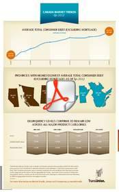 Canada, Market Trends, Infographic
