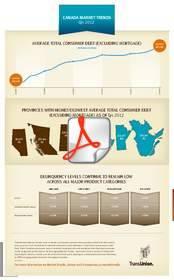 Canada, TransUnion, Market Trends