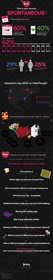 HotelTonight V-Day Infographic