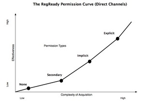 RegReady's Permission Curve
