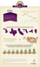 Auto loan infographic
