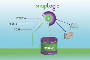 SnapLogic's innovative Big Data-as-a-Service solution allows any knowledge worker to easily input and output data to or from Hadoop so a diverse set of applications can leverage the data for business insight.