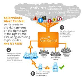 infographic of how SolarWinds Alert Central works