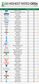 Glassdoor 50 Highest Rated CEOs 2013