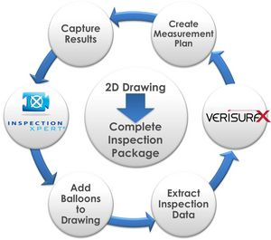 InspectionXpert for PDF Integrates with Verisurf to Automate Inspection Reporting from 2D Drawings