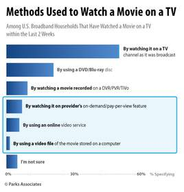 Methods Used to Watch a Movie on a TV