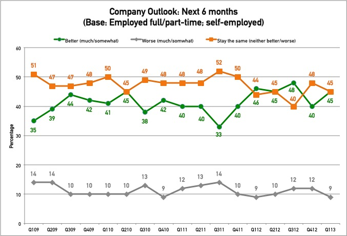 Glassdoor Employment Confidence Survey Q1 2013