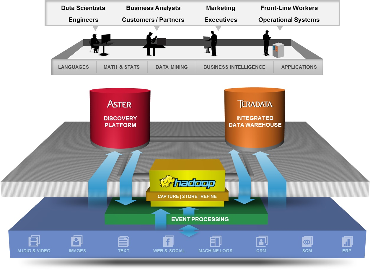 Teradata, Unified Data Architecture, TIBCO, TIBCO Spotfire, Hadoop, Big Data, Analytics