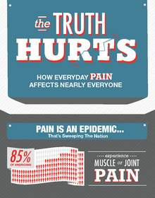 Infographic, Wahl, Massage, Pain, Harris Interactive, Survey