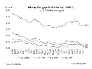 Mortgage Rates At Or Near All-Time Record Lows