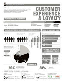 Revel Consulting's Age of Experience infographic