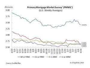 Mortgage rates move lower again, near record lows