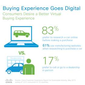 The Buying Experience Goes Digital: Consumers Desire A Better Virtual Buying Experience