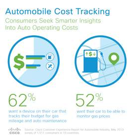 Automobile Cost Tracking: Consumers Seek Smarter Insight Into Auto Operating Costs