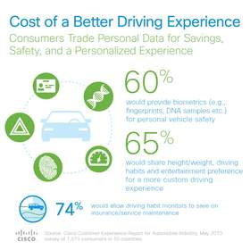 Cost of a Better Driving Experience: Consumers Trade Personal Data for Savings, Safety and a Personalized Experience