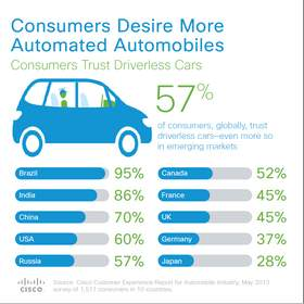 Consumers Desire More Automated Automobiles: Consumers Trust Driverless Cars