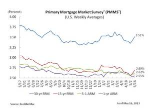 Mortgage Rates Move Higher for Second Consecutive Week