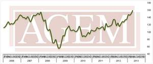 Association of Gaming Equipment Manufacturers (AGEM) Releases April 2013 Index