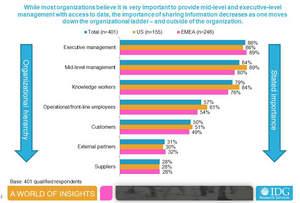 Organizational Ladder, Information Sharing, Information Builders, Survey, IDG